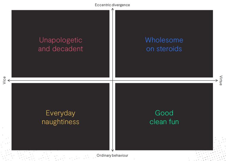 enjoyment quadrants